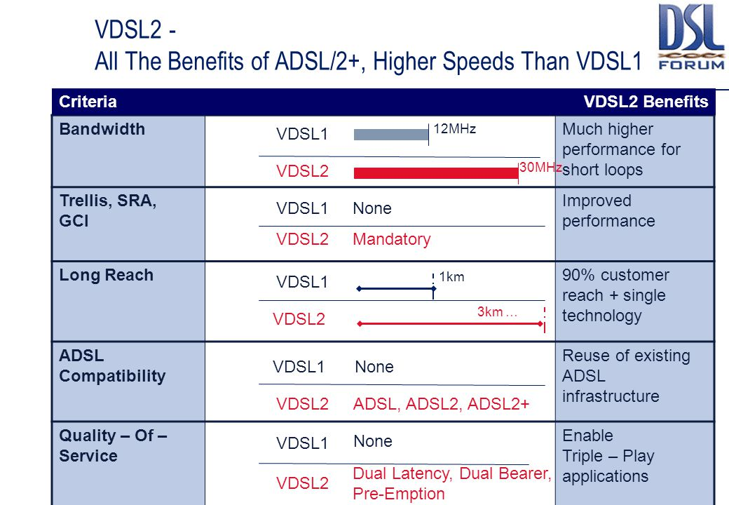 VDSL2 - All The Benefits of ADSL/2+, Higher Speeds Than VDSL1 BandwidthMuch higher performance for short loops Trellis, SRA, GCI Improved performance Long Reach90% customer reach + single technology ADSL Compatibility Reuse of existing ADSL infrastructure Quality – Of – Service Enable Triple – Play applications VDSL2 30MHz VDSL1 12MHz VDSL1 VDSL2 None Mandatory VDSL1 VDSL2 1km 3km … VDSL1 VDSL2 None ADSL, ADSL2, ADSL2+ VDSL1 VDSL2 None Dual Latency, Dual Bearer, Pre-Emption VDSL2 BenefitsCriteria