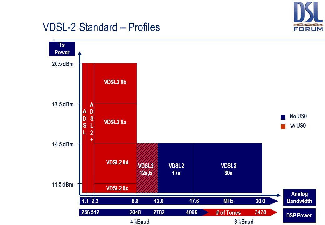 VDSL-2 Standard – Profiles 2565122048409634782782 8 kBaud4 kBaud # of Tones 20.5 dBm 14.5 dBm 11.5 dBm 17.5 dBm Tx Power Analog Bandwidth 1.12.28.812.
