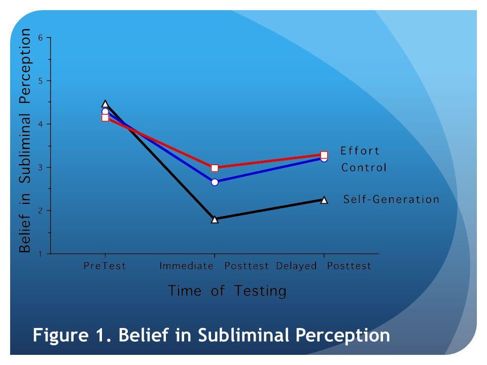 Figure 1. Belief in Subliminal Perception