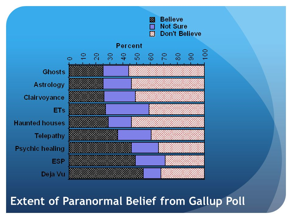 Extent of Paranormal Belief from Gallup Poll