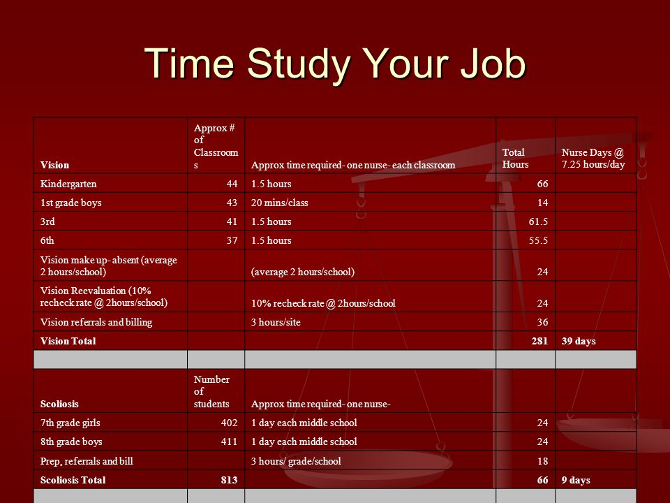 Time Study Your Job Vision Approx # of Classroom sApprox time required- one nurse- each classroom Total Hours Nurse Days @ 7.25 hours/day Kindergarten441.5 hours66 1st grade boys4320 mins/class14 3rd411.5 hours61.5 6th371.5 hours55.5 Vision make up- absent (average 2 hours/school) (average 2 hours/school)24 Vision Reevaluation (10% recheck rate @ 2hours/school) 10% recheck rate @ 2hours/school24 Vision referrals and billing 3 hours/site36 Vision Total 28139 days Scoliosis Number of studentsApprox time required- one nurse- 7th grade girls4021 day each middle school24 8th grade boys4111 day each middle school24 Prep, referrals and bill 3 hours/ grade/school18 Scoliosis Total813 669 days Hearing (make-ups, rechecks and teacher referrals) Number of studentsApprox time required- one nurse- 100Ave 30 minutes per- includes travel and set up50 Hearing referrals and billing 3 hours/site36 Annual report to the State 3 hours3 Hearing Total (with vendor) 8913 days Specialed Physical Health Care Procedures(SPHCs) Regular Education Number of studentsAverage hours ea to create/ update/train staff Total hours Diabetics10 Average time to create and update SPHC- (9 diabetics only) - 10 hours each90 Direct Nursing Services- Insulin Administration- supervise injections 3 total/ 2 schools Must be available 10:30- 1:00 daily.