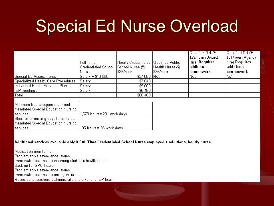 Special Ed Nurse Overload