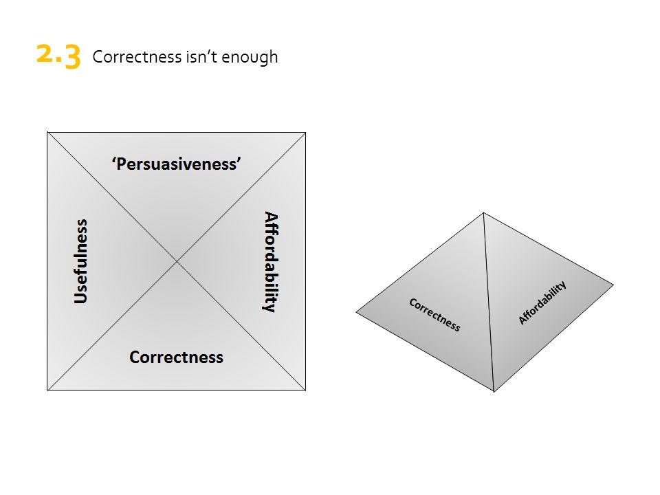 Correctness 'Persuasiveness' Affordability Usefulness Affordability 2.3 Correctness isn't enough