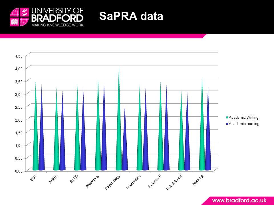 SaPRA data