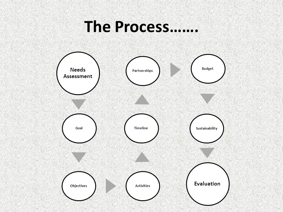 The Process…….
