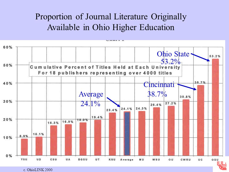 Proportion of Journal Literature Originally Available in Ohio Higher Education c.