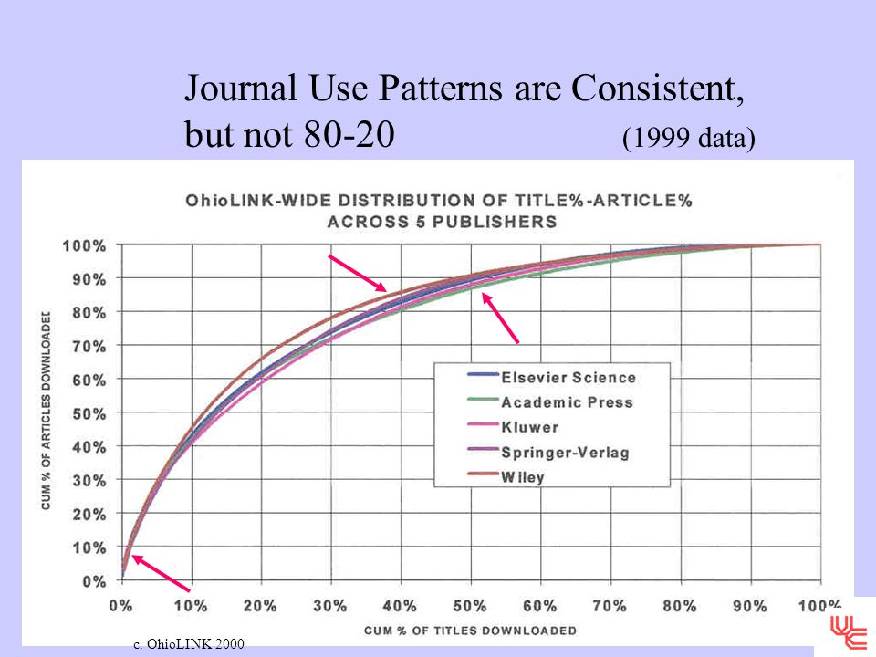 Journal Use Patterns are Consistent, but not 80-20 (1999 data) c. OhioLINK 2000