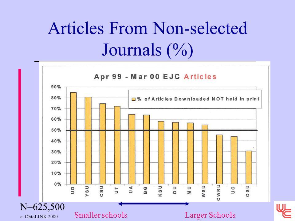 Articles From Non-selected Journals (%) N=625,500 c. OhioLINK 2000 Smaller schoolsLarger Schools