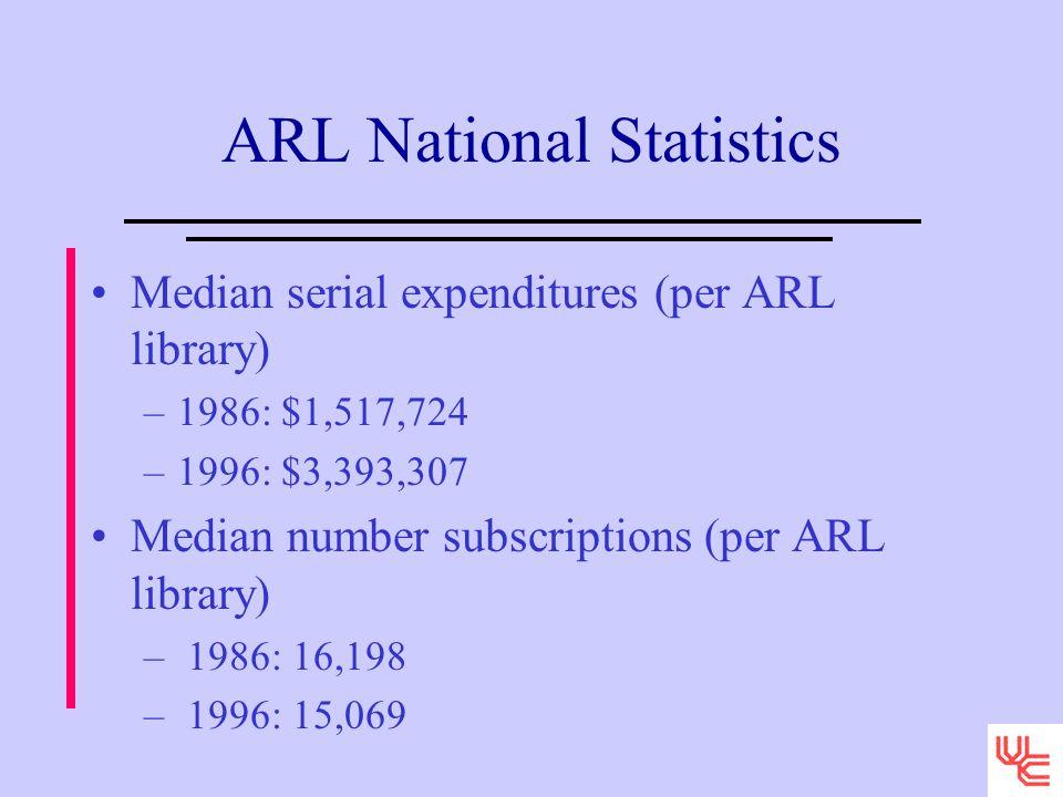 ARL National Statistics Median serial expenditures (per ARL library) –1986: $1,517,724 –1996: $3,393,307 Median number subscriptions (per ARL library) – 1986: 16,198 – 1996: 15,069