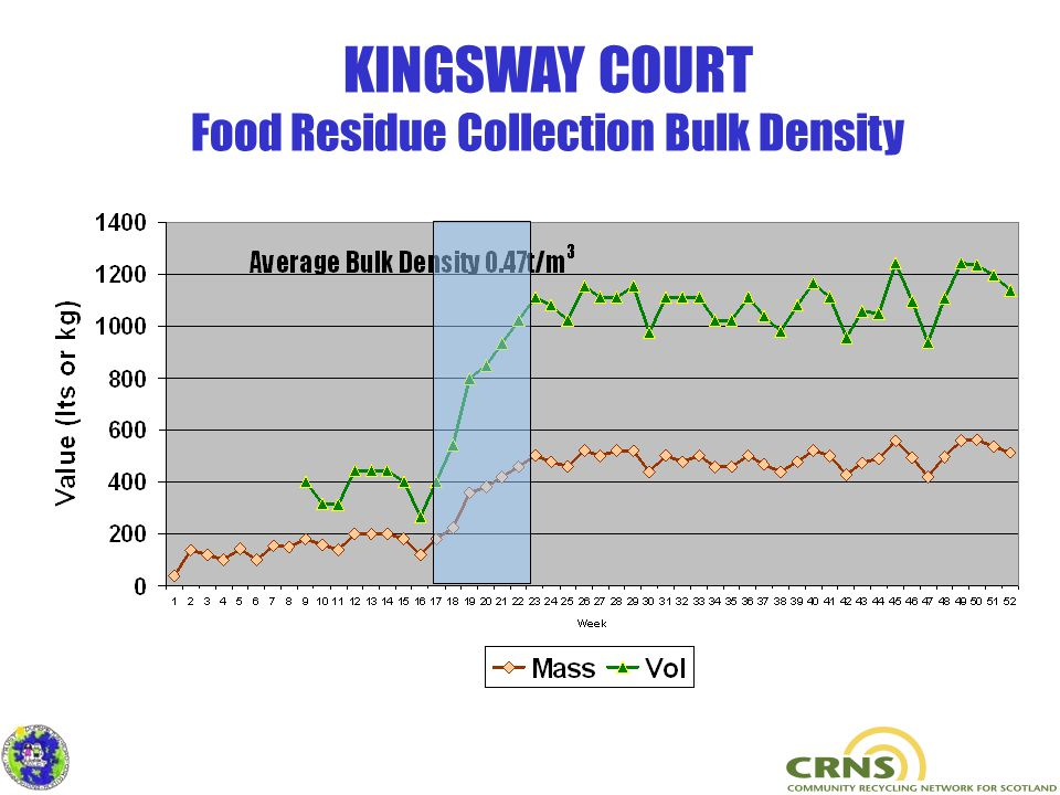 KINGSWAY COURT Food Residue Collection Bulk Density