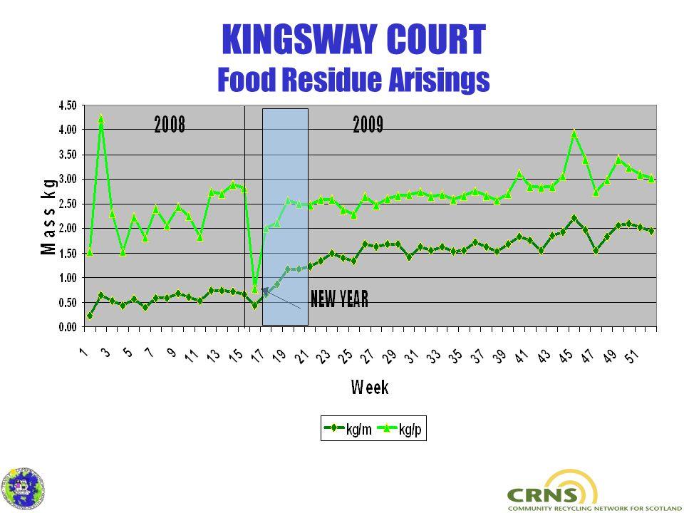KINGSWAY COURT Food Residue Arisings