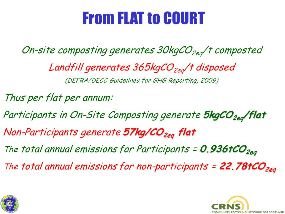 Thus per flat per annum: 5kgCO 2eq /flat Participants in On-Site Composting generate 5kgCO 2eq /flat 57kg/CO 2eq flat Non-Participants generate 57kg/CO 2eq flat 0.936tCO 2eq The total annual emissions for Participants = 0.936tCO 2eq 22.78tCO 2eq The total annual emissions for non-participants = 22.78tCO 2eq On-site composting generates 30kgCO 2eq /t composted Landfill generates 365kgCO 2eq /t disposed (DEFRA/DECC Guidelines for GHG Reporting, 2009) From FLAT to COURT