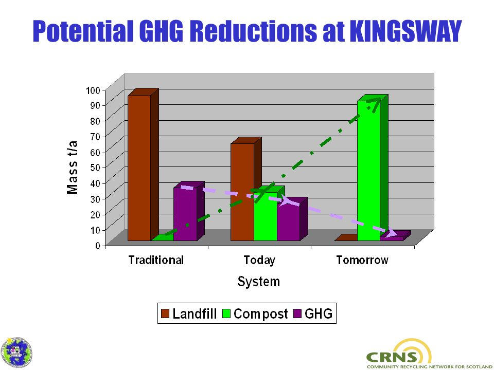 Potential GHG Reductions at KINGSWAY