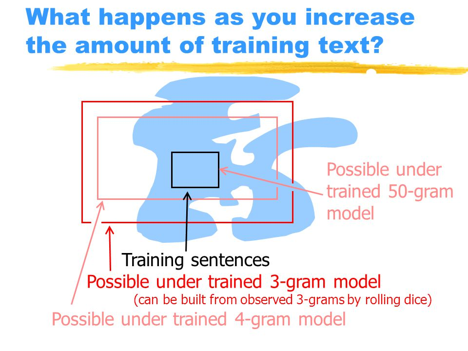 What happens as you increase the amount of training text.