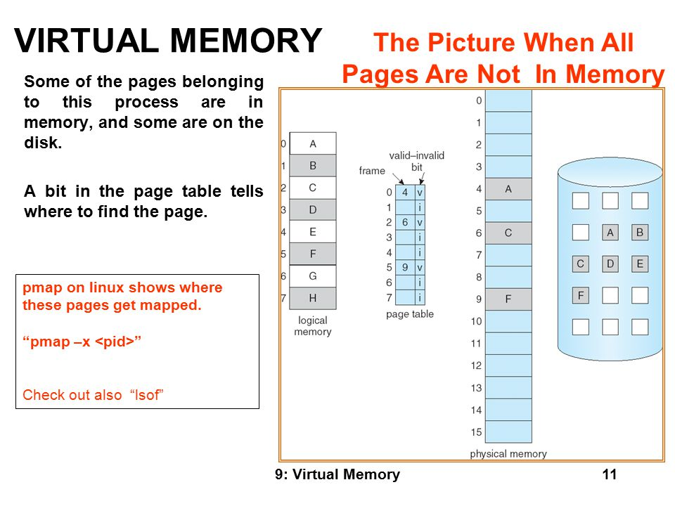 9: Virtual Memory11 VIRTUAL MEMORY Some of the pages belonging to this process are in memory, and some are on the disk.