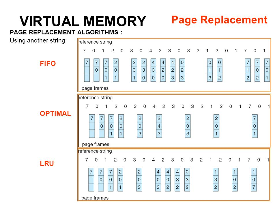 9: Virtual Memory16 PAGE REPLACEMENT ALGORITHMS : Using another string: VIRTUAL MEMORY Page Replacement FIFO OPTIMAL LRU