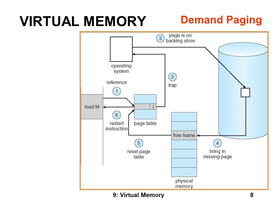 9: Virtual Memory9 VIRTUAL MEMORY REQUIREMENTS FOR DEMAND PAGING (HARDWARE AND SOFTWARE ) INCLUDE: Page table mechanism Secondary storage (disk or network mechanism.) Software support for fault handlers and page tables.