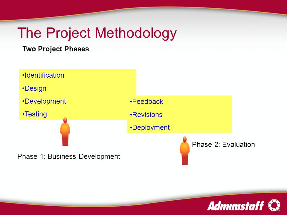The Project Methodology Identification Design Development Testing Two Project Phases Phase 1: Business Development Phase 2: Evaluation Feedback Revisions Deployment