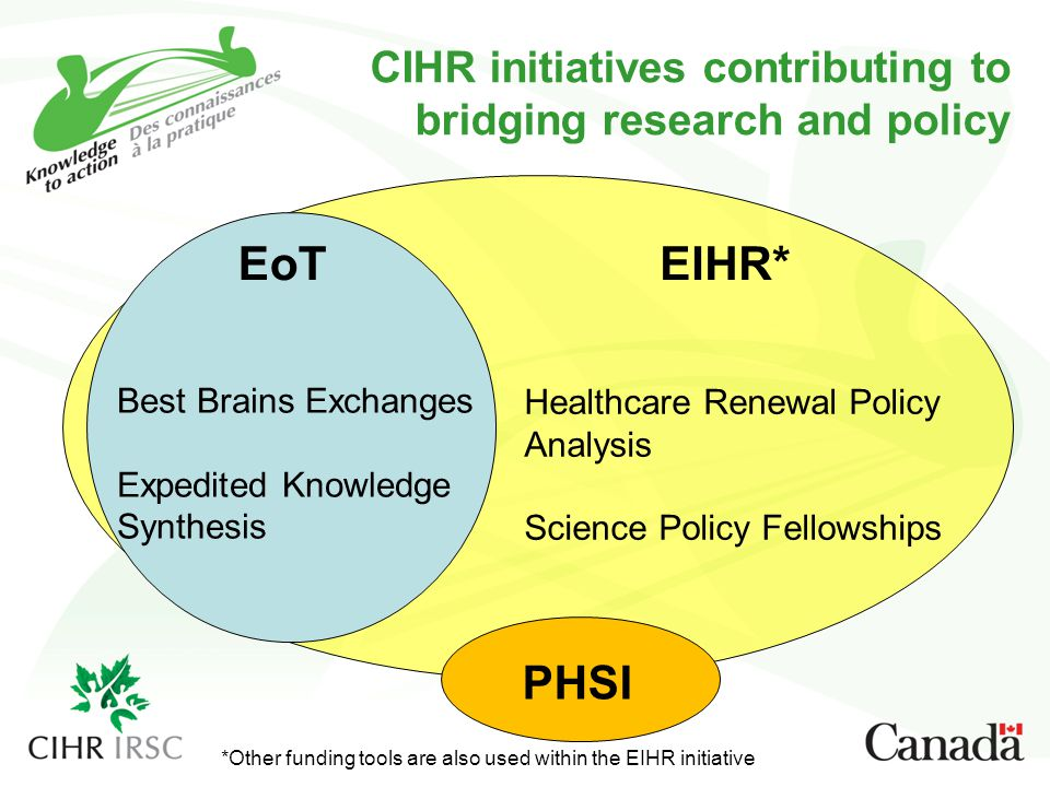 EIHR*EoT Healthcare Renewal Policy Analysis Science Policy Fellowships CIHR initiatives contributing to bridging research and policy Best Brains Exchanges Expedited Knowledge Synthesis PHSI *Other funding tools are also used within the EIHR initiative