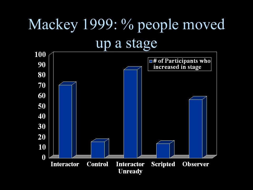 Mackey 1999: % people moved up a stage