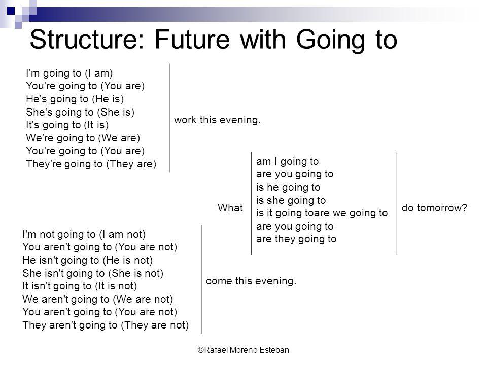 ©Rafael Moreno Esteban Structure: Future with Going to I'm going to (I am) You're going to (You are) He's going to (He is) She's going to (She is) It'