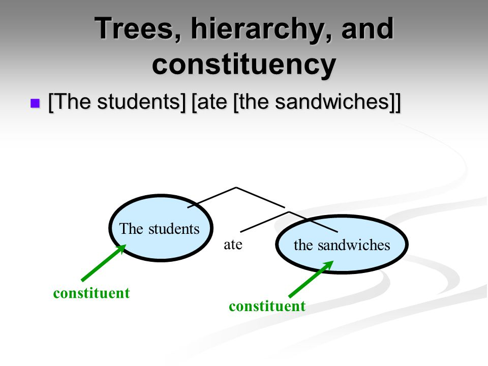 Trees, hierarchy, and constituency [The students] [ate [the sandwiches]] [The students] [ate [the sandwiches]] The students ate the sandwiches constit