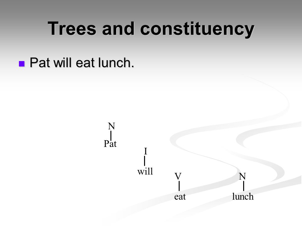 Trees and constituency Pat will eat lunch. Pat will eat lunch. Pat eatlunch I VN N will