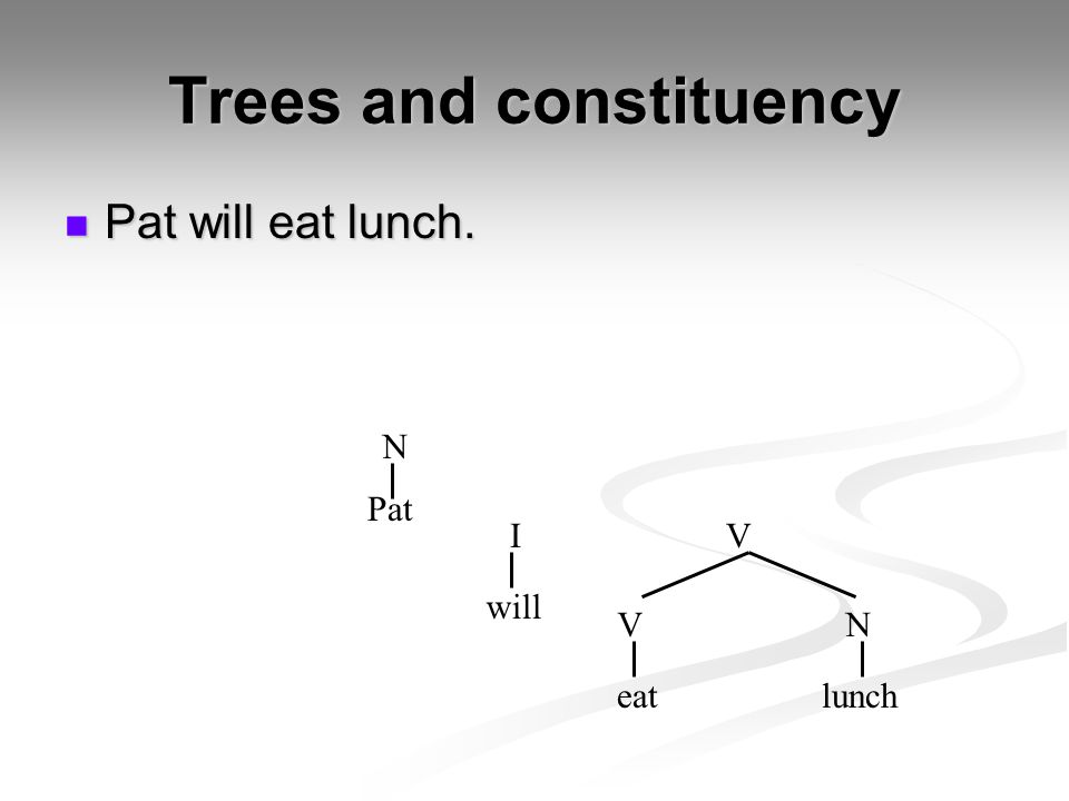 Trees and constituency Pat will eat lunch. Pat will eat lunch. Pat eatlunch I VN N will V