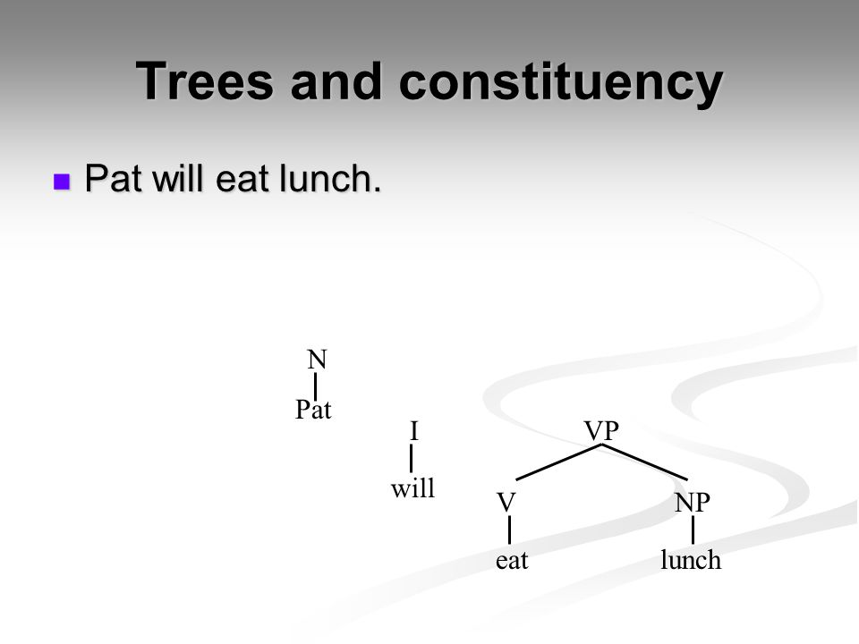 Trees and constituency Pat will eat lunch. Pat will eat lunch. Pat eatlunch I VNP N will VP