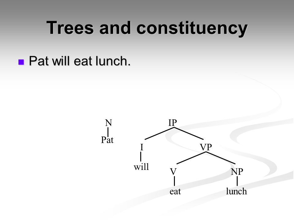 Trees and constituency Pat will eat lunch. Pat will eat lunch. Pat eatlunch I VNP NIP will VP