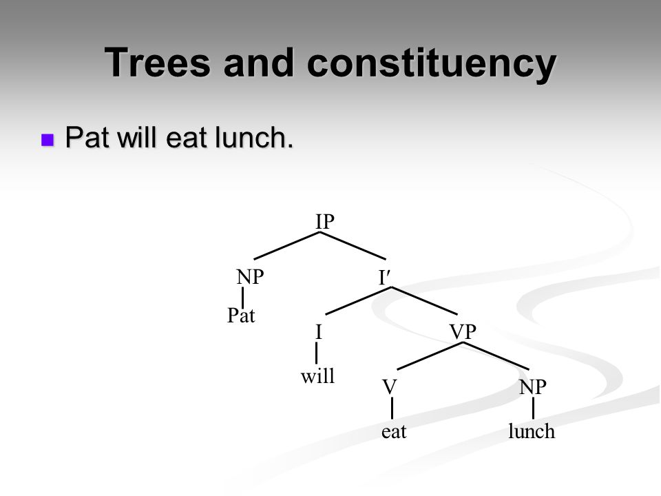 Trees and constituency Pat will eat lunch. Pat will eat lunch. Pat eatlunch I VNP I IP will VP