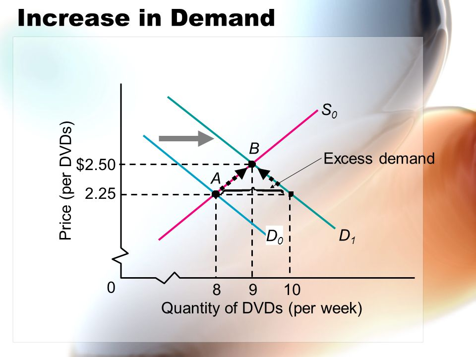 Price (per DVDs) A S0S0 Quantity of DVDs (per week) $2.50 2.25 0 9810 Excess demand D1D1 Increase in Demand D0D0 B
