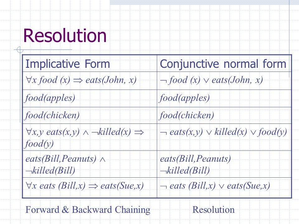 Resolution Implicative FormConjunctive normal form  x food (x)  eats(John, x)  food (x)  eats(John, x) food(apples) food(chicken)  x,y eats(x,y)