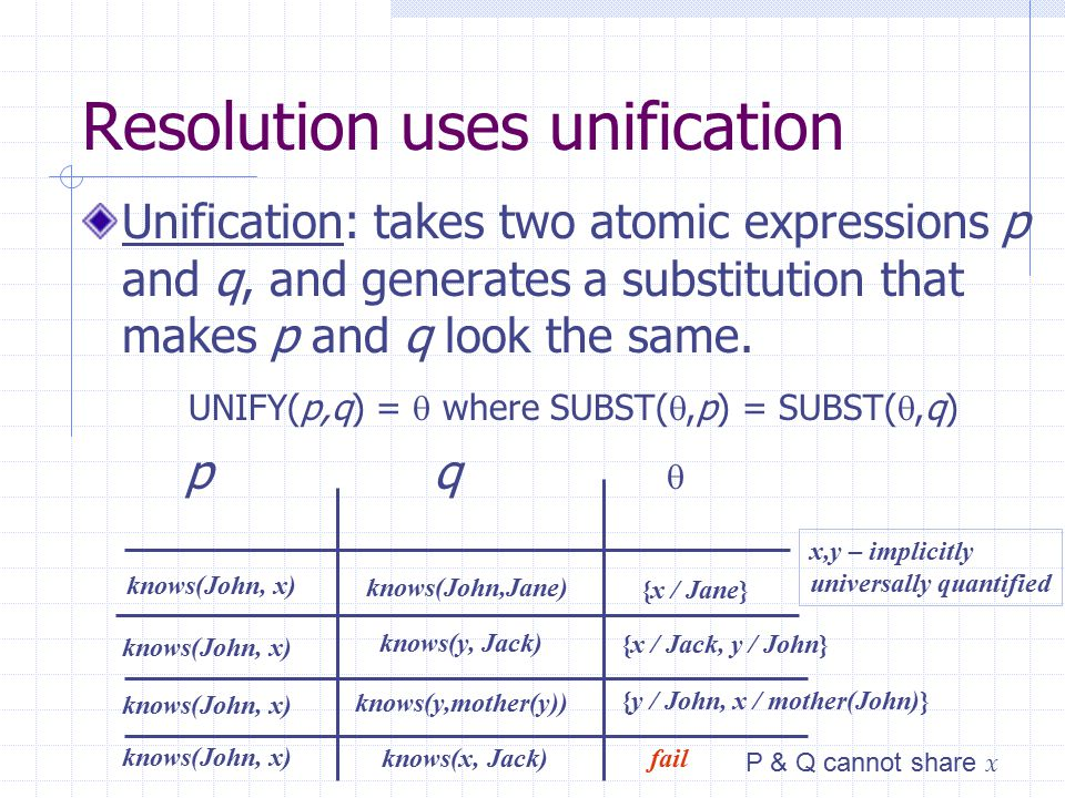 Resolution uses unification Unification: takes two atomic expressions p and q, and generates a substitution that makes p and q look the same. UNIFY(p,