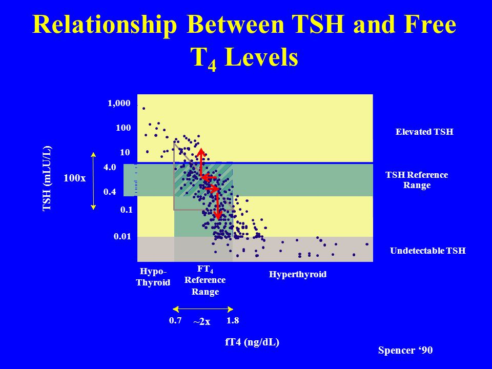 Subclinical Hyperthyroidism and Dementia Baseline TSH levels vs.