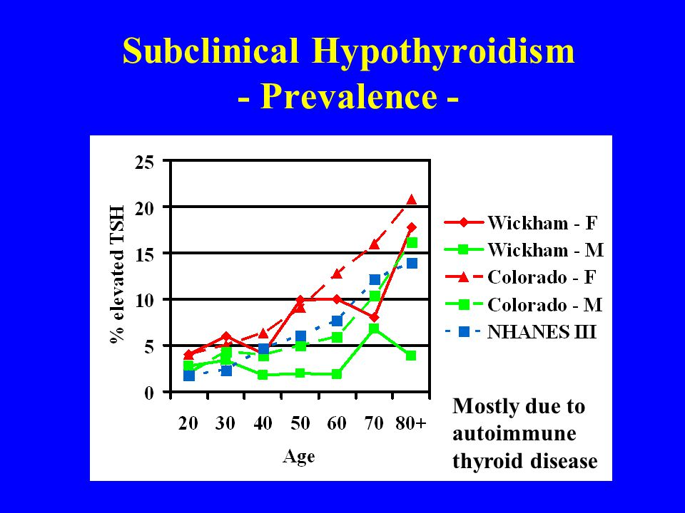 Prevalence of Subclinical Hyperthyroidism Weighted sample of U.S.