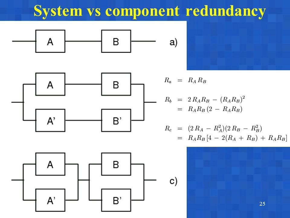 A. BobbioReggio Emilia, June 17-18, 200325 System vs component redundancy