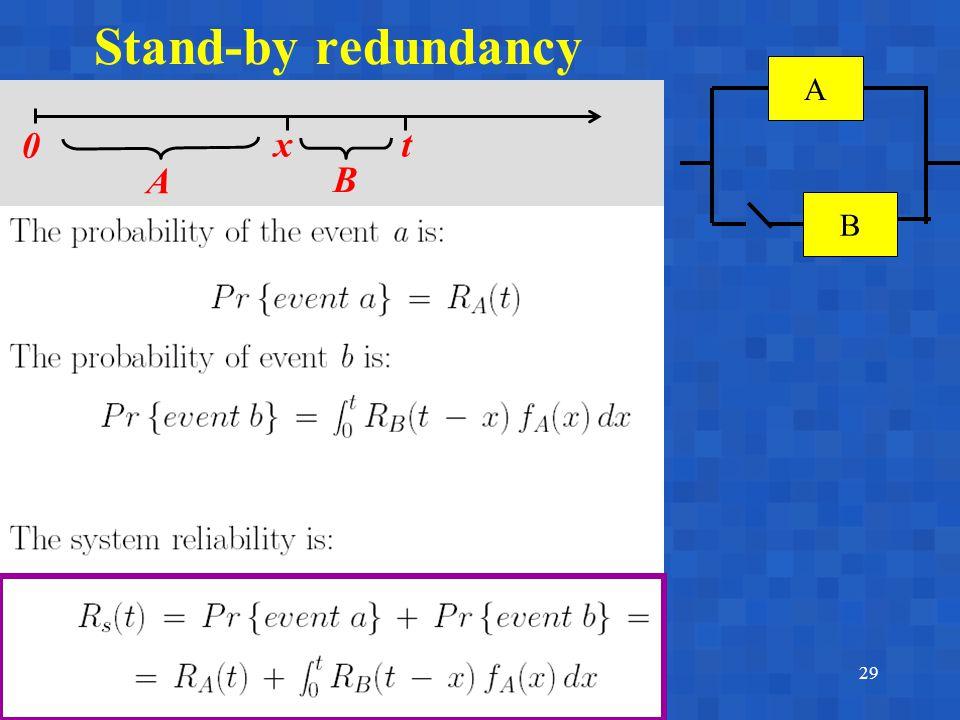 A. BobbioReggio Emilia, June 17-18, 200329 Stand-by redundancy A B x 0 t A B