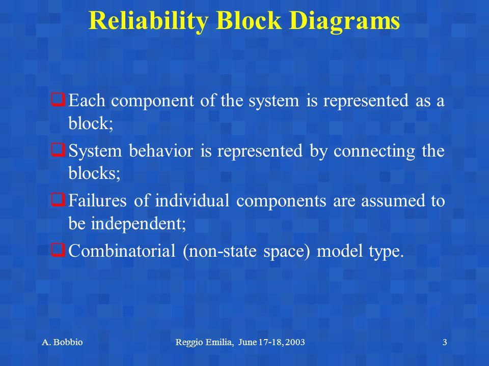 A. BobbioReggio Emilia, June 17-18, 20033 Reliability Block Diagrams  Each component of the system is represented as a block;  System behavior is re