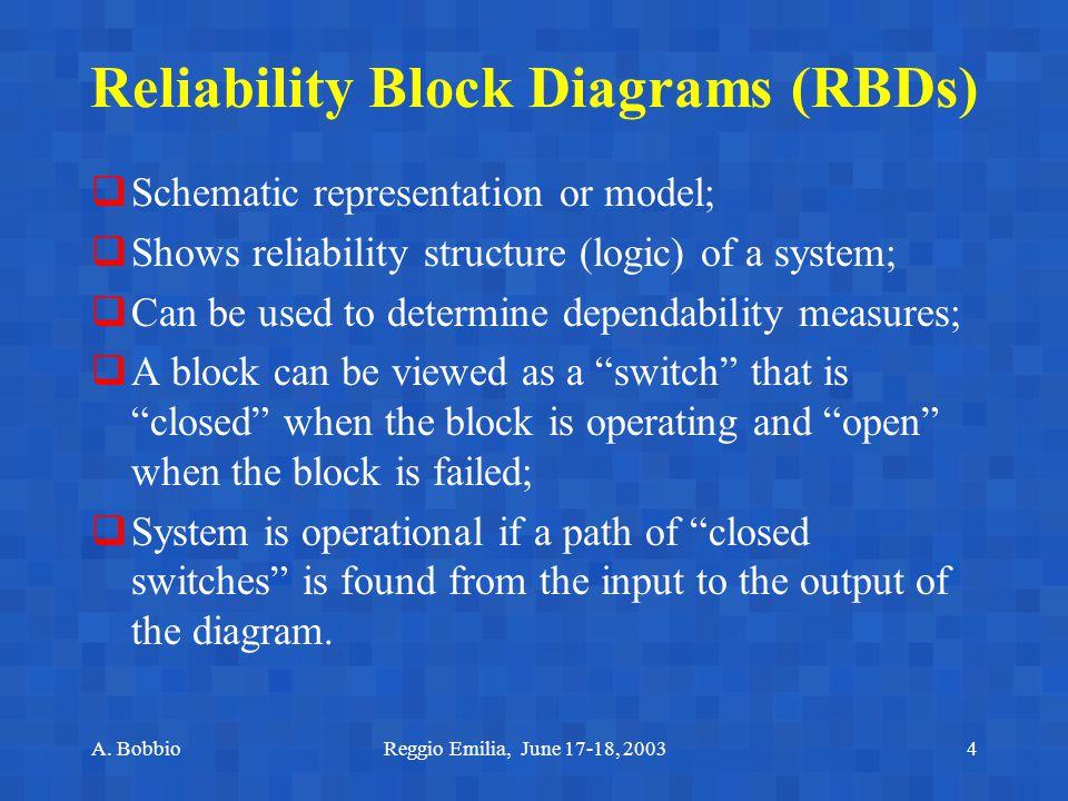 A. BobbioReggio Emilia, June 17-18, 20034 Reliability Block Diagrams (RBDs)  Schematic representation or model;  Shows reliability structure (logic)
