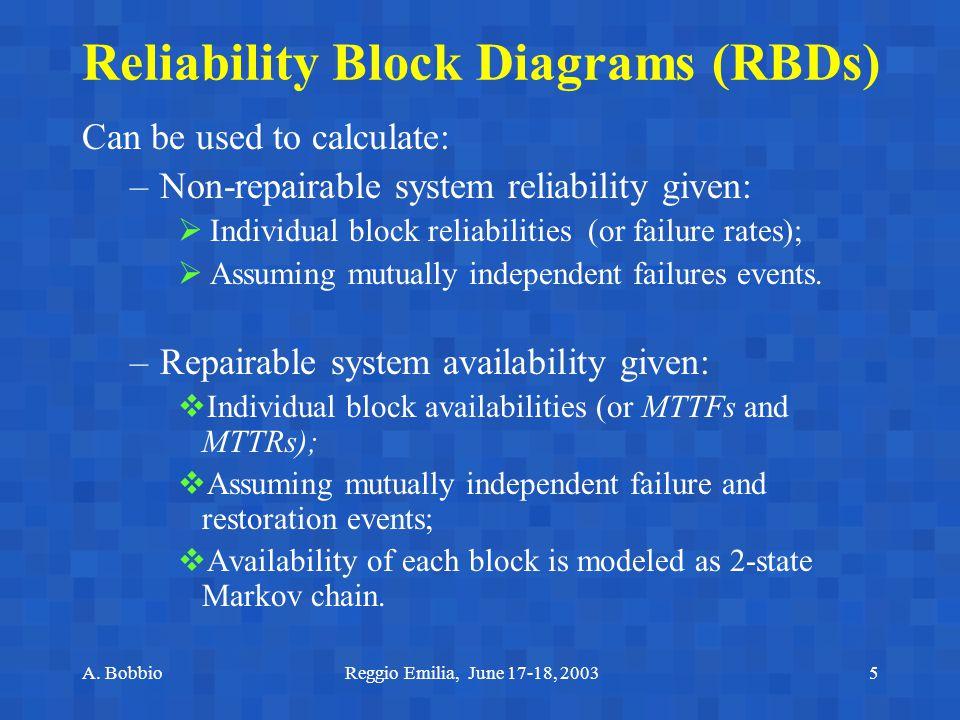 A. BobbioReggio Emilia, June 17-18, 20035 Reliability Block Diagrams (RBDs) Can be used to calculate: –Non-repairable system reliability given:  Indi