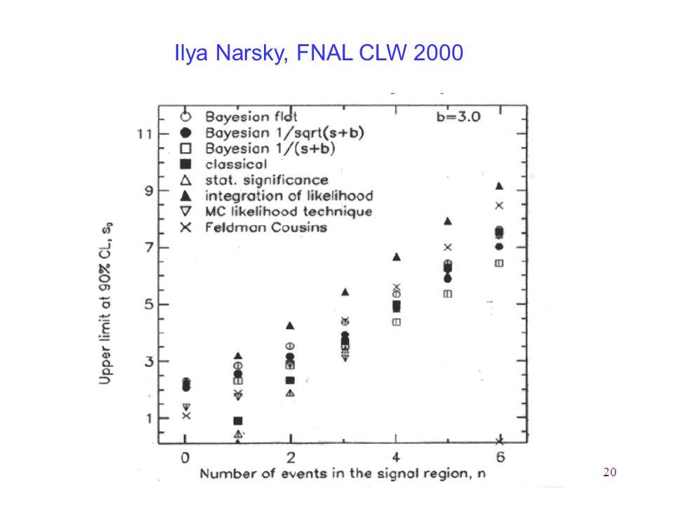 20 Ilya Narsky, FNAL CLW 2000