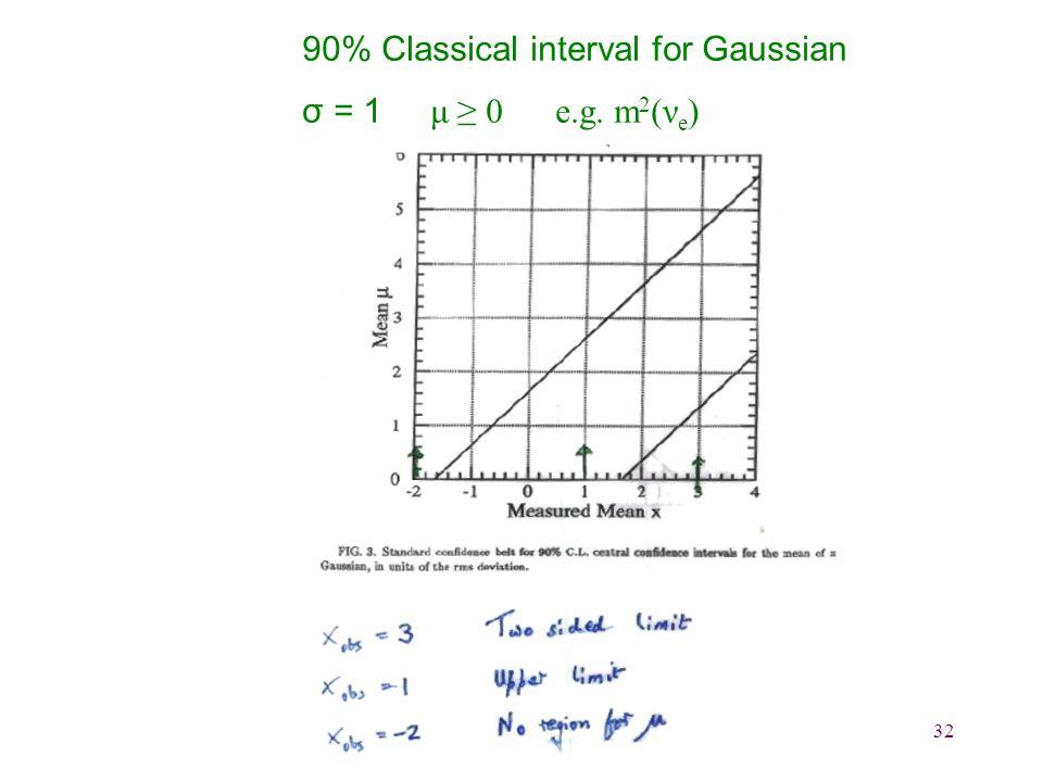 32 90% Classical interval for Gaussian σ = 1 μ ≥ 0 e.g. m 2 (ν e )