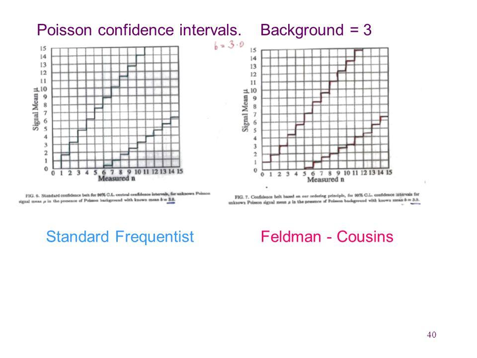 40 Poisson confidence intervals. Background = 3 Standard Frequentist Feldman - Cousins