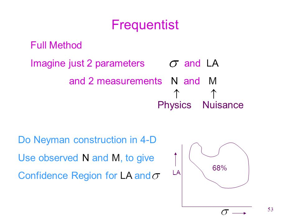 53 Frequentist Full Method Imagine just 2 parameters and LA and 2 measurements N and M PhysicsNuisance Do Neyman construction in 4-D Use observed N and M, to give Confidence Region for LA and LA 68%