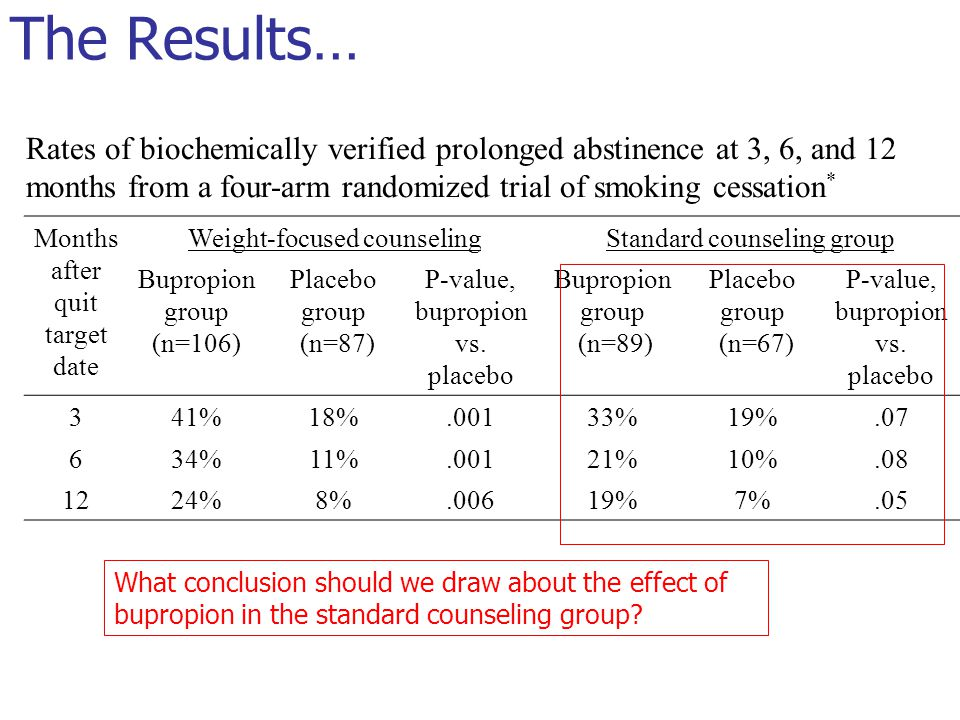 Rates of biochemically verified prolonged abstinence at 3, 6, and 12 months from a four-arm randomized trial of smoking cessation * Months after quit target date Weight-focused counselingStandard counseling group Bupropion group (n=106) Placebo group (n=87) P-value, bupropion vs.