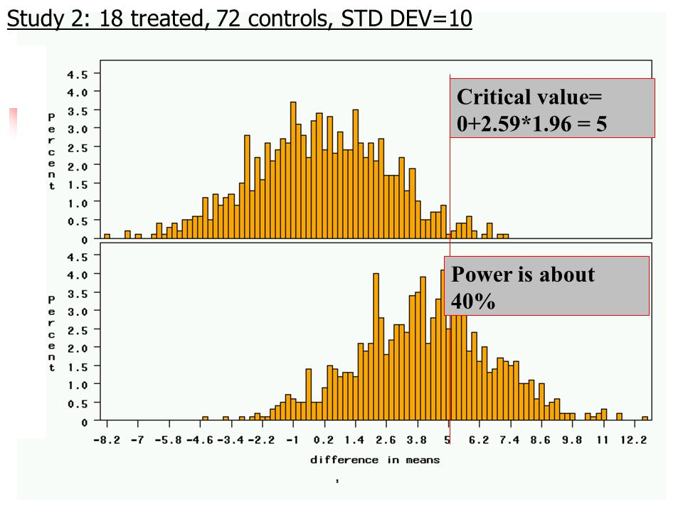 Critical value= *1.96 = 5 Power is about 40% Study 2: 18 treated, 72 controls, STD DEV=10