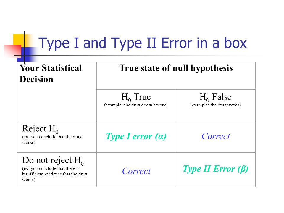Type I and Type II Error in a box Your Statistical Decision True state of null hypothesis H 0 True (example: the drug doesn't work) H 0 False (example: the drug works) Reject H 0 (ex: you conclude that the drug works) Type I error (α)Correct Do not reject H 0 (ex: you conclude that there is insufficient evidence that the drug works) Correct Type II Error (β)