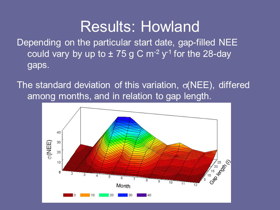 Results: Howland Depending on the particular start date, gap-filled NEE could vary by up to ± 75 g C m -2 y -1 for the 28-day gaps.