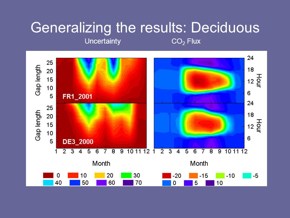 Generalizing the results: Deciduous UncertaintyCO 2 Flux